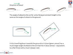 the physics of flight paths understanding