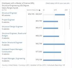 civil engineering jobs in india salary tax what is the average salary after ms in structural engineering in