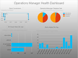 Excel 2013 Dashboard Templates by Scom Part 1 Create Excel 2013 Powerview Dashboard
