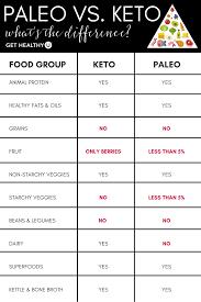 keto vs paleo which diet is better