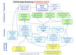 Strategy Map Route To Market Distribution Improvement