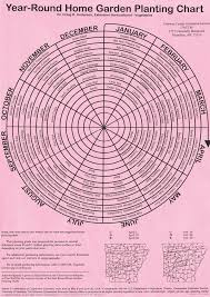 Garden Planting Zones - year round gardening chart this is for arkansas but it is the