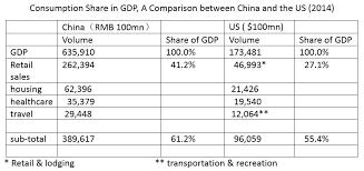 china statistics bureau economy in 2016 no prospect of a major slump china us focus