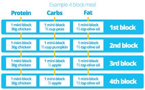 block diet food list shred diet menu pdf