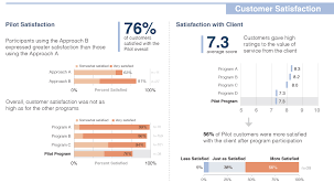 lessons learnt report template nate wilairat s executive summary dashboards evaluation guest post using visual communication to increase evaluation utilization