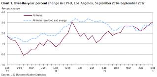 us bureau of labor statistics cpi consumer price index los angeles area september 2017