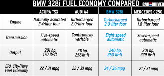 2012 bmw 3 series fuel economy ratings out 328i scores 36 mpg