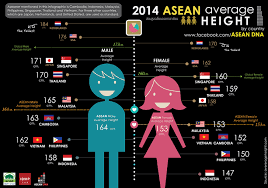 picture height these are the average heights for s porean males females are you