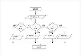 flowchart template microsoft word flowchart template powerpoint