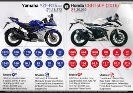 honda cbr150r quick comparison infographic 2016 new honda cbr150r vs yamaha