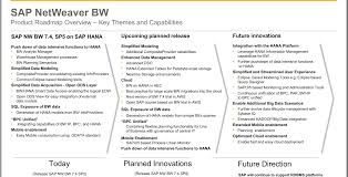 sap business warehouse upgrade roadmap ameri100