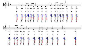 flute we wish you a merry sheet guitar chords