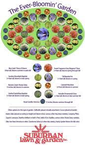 perennial garden design plan for kansas from suburban lawn best