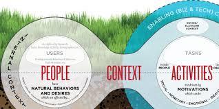 experience design website design dominates in the world of web content development