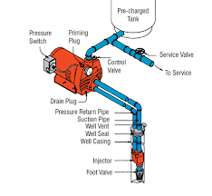 how does a 2 pipe water well pump work diagram yahoo image how does a 2 pipe water well pump work diagram yahoo image search results