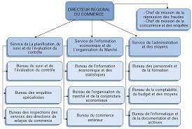 mission bureau de controle direction régionale du commerce d oran organisation et missions