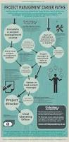 Resume Sample Slideshare by Best 25 Project Manager Resume Ideas On Pinterest Project