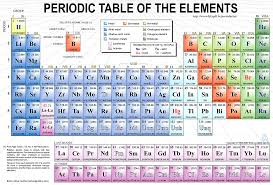 the wonders of the periodic table owlcation