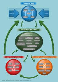 how science works u2014 science learning hub
