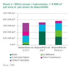 immobilier bureaux prévisions 2017 sur le marché des bureaux en idf le