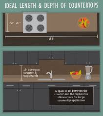 What Is The Difference Between A Cupboard And A Cabinet Best Practices For Kitchen Space Design Fix Com