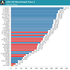 video bench mark cpu benchmarks choosing a gaming cpu october 2013 i7 4960x i5