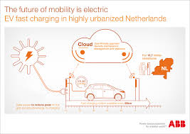 Charging Station Map Abb To Build World U0027s Largest Nationwide Network Of Ev Fast