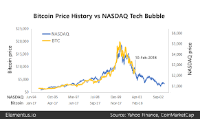 bitcoin yearly chart how bitcoin compares to historical market bubbles