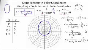 Coordinate Geometry Worksheets Polar Coordinates Worksheet Worksheets Reviewrevitol Free