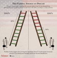 upward mobility has fallen sharply in us study