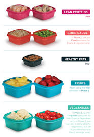 what do color mean containers decoded the palm south beach diet blog
