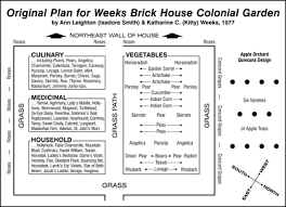 Victory Garden Layout The Weeks Brick House And Gardens