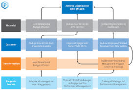 Map Performance What Is Strategy Mapping Peoplestreme