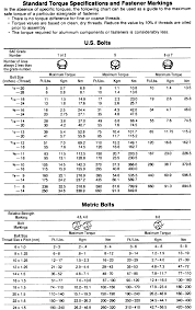 Torque Setting Table - repair guides fasteners measurements and conversions torque