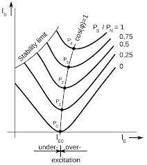 v curve wikipedia