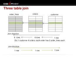 Join Three Tables Sql Doag Visual Sql Tuning