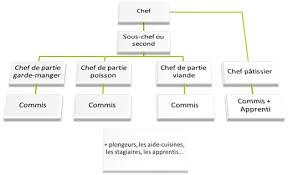 fiche de poste commis de cuisine paroles de chef modèles communicationnels d une organisation