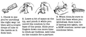 Male and Female condom use steps