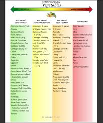 the sibo specific diet sibo diet recipes