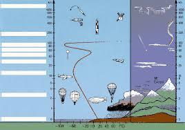 atmosphere worksheet worksheets