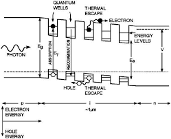 energies free full text a review of ultrahigh efficiency iii v no