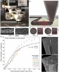 si ge de la soci t g n rale rotational 3d printing of damage tolerant composites with