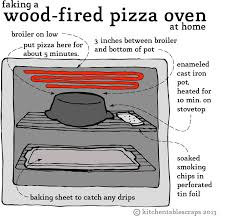 Stovetop Pizza Oven Almost Wood Fired Pizza In Your Kitchen Kitchen Table Scraps