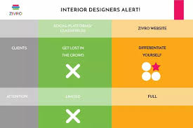 I Need An Interior Designer by I Am An Interior Designer I Need Clients What Do I Do Quora