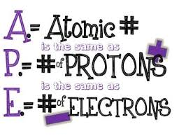 high chemistry periodic table middle high chemistry periodic table hints for po