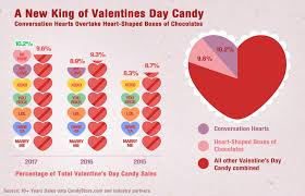 valentines day for america s favorite s day candy by state food wine