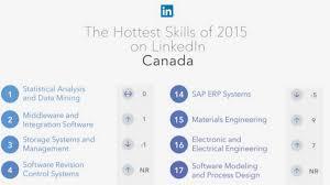 linkedin ca linkedin ranks u002725 hottest skills u0027 for employees u0027statistical