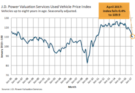 used prices used car trade in values just keeps falling business insider