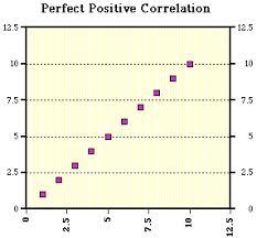 describe a scatter plot hugh fox iii
