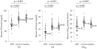complement activation in patients with primary antiphospholipid